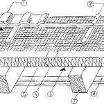 Materiały do ocieplania dachów od zewnątrz