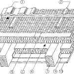 Termoizolacja stropodachu nad i między krokwiami